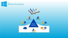 Conceitos sobre Active Directory