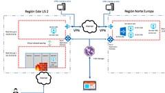 Curso Redes en Microsoft Azure