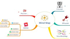Netcurso - bien-debuter-le-mind-mapping