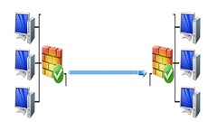 Cisco IPSec VPN Troubleshooting : Dip Dive