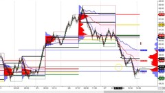 Trade Forex CFD and Futures With The Market Profile. A to Z!