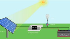 Solar Photovoltaic (PV) Basics - Hindi