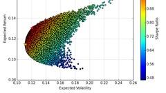 Optimización de Carteras de Inversión con Excel