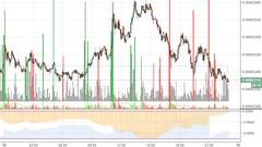 Aprende a usar la parte gráfica de TradingView