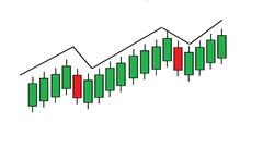 Technical Analysis Using Chart Patterns