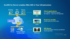 Spatial Web Application using ArcGIS
