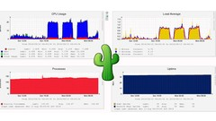 Server Stats with Cacti