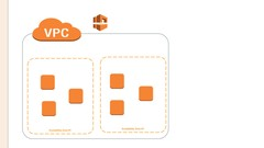 Amazon Web Services - Understanding the VPC