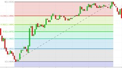 Fibonacci Trading MasterClass
