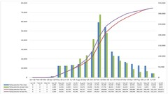 Histograms and S-curves using Excel charts