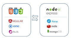 End-to-End with Ionic4 & Parse/MongoDB on NodeJS/Express