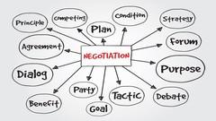 Curso Negociação Ganha Ganha Com Base No Modelo De Harvard