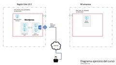 Imágen de Servidores en Microsoft Azure (usando IaaS)