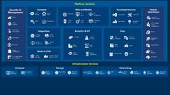 AZ-301:Microsoft Azure Architect Design :Real Exam Questions