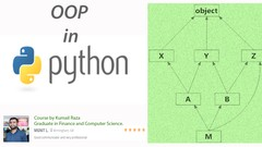 Object Oriented Programming in Python - Aided with Diagrams