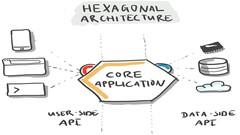 Arquitetura Hexagonal com Java
