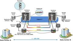 Veri Depolama Ağları ve Brocade SAN Switch Eğitimi - 1
