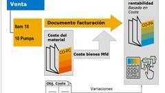 SAP Fabricación contra Pedido