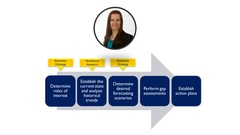 Strategic Workforce Planning: A Beginner's Guide