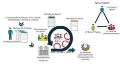Certificação Scrum Master - perguntas do teste da prática