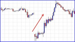 How to Trade the Forex Weekend GAP like a Pro
