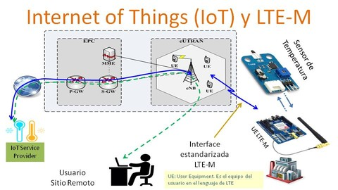 Netcurso-internet-of-things-iot-y-lte-m