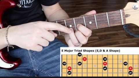 Practical Music Theory 101 For Guitar - Resonance School of Music