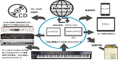 Netcurso-//netcurso.net/ja/midi-musicalinstrumentdigitalinterface