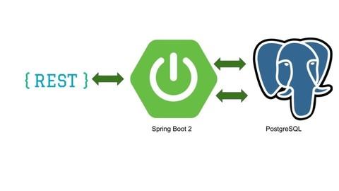 Netcurso-desarrollo-de-api-rest-utilizando-spring-boot-2