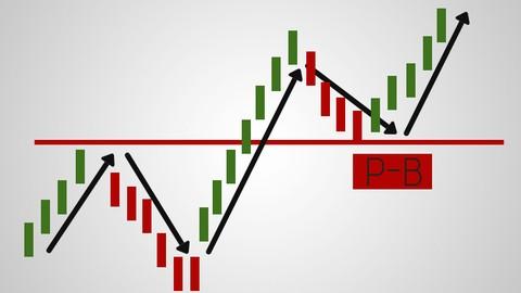 Netcurso - //netcurso.net/haz-trading-utilizando-los-pullback-y-throwback