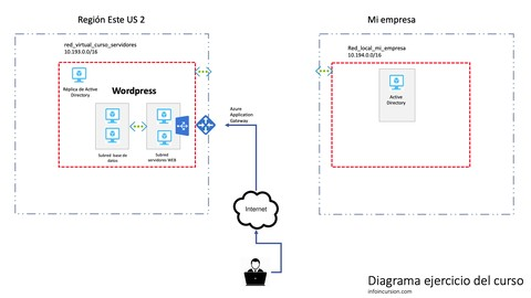 Netcurso-servidores-en-microsoft-azure-usando-iaas