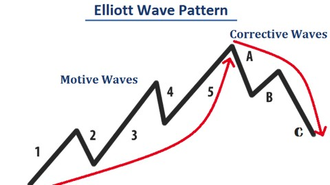 Program that does elliott waves for you for cryptocurrency