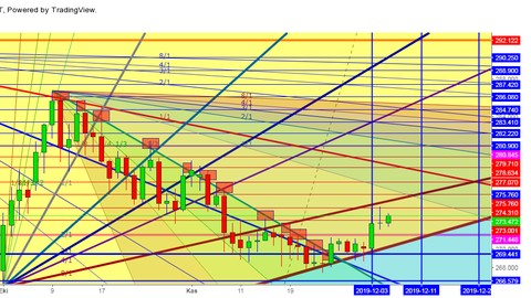 Netcurso-//netcurso.net/tr/gann-fanlar-ile-finansal-analiz-ve-alim-satim-stratejisi
