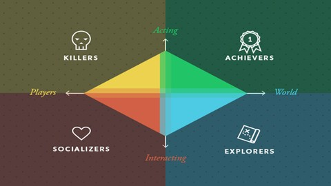 Comportamento do Jogador e Psicologia Aplicada a Games