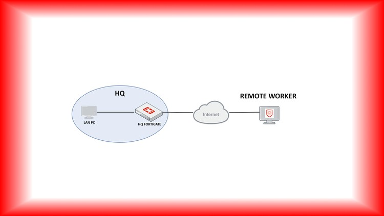 Deploy Fortinet Remote Access (RA) VPNs | Udemy