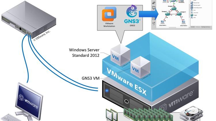 GNS3 v1 4 4 With VMware Vsphere v6 0 Integration | Udemy