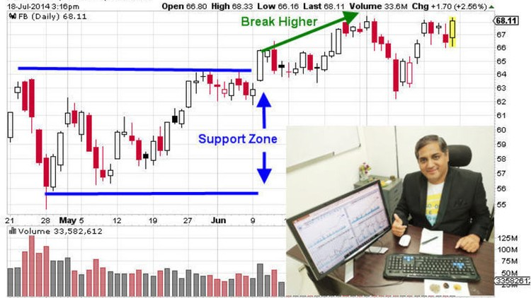 Technical Analysis Using Indicators For Stock Options Forex