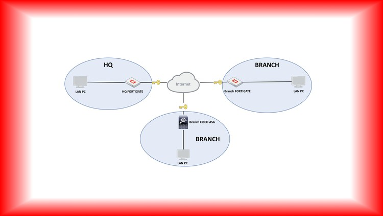 Deploy Fortinet Site-to-Site VPNs  w/ Cisco ASA VPN Included