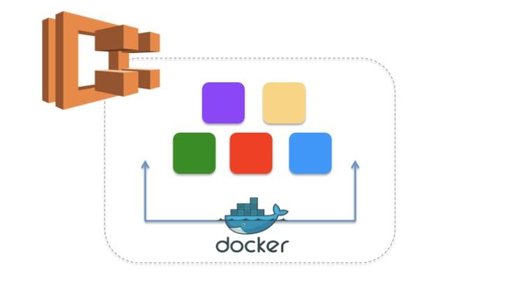 AWS ECS (Elastic Container Service) – Deep Dive