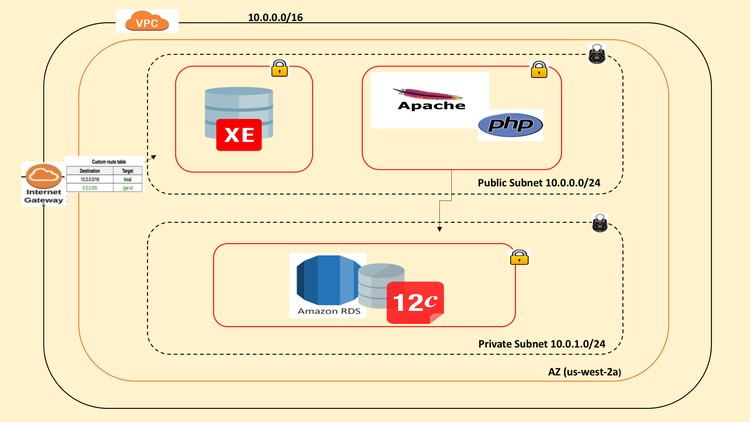 Oracle Database on AWS: Exploring EC2 & RDS from scratch | Udemy