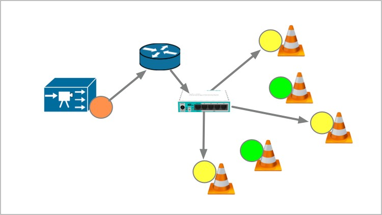 Multicast Real Labs